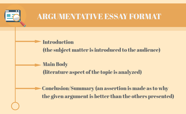 what subject should i teach essay outline form