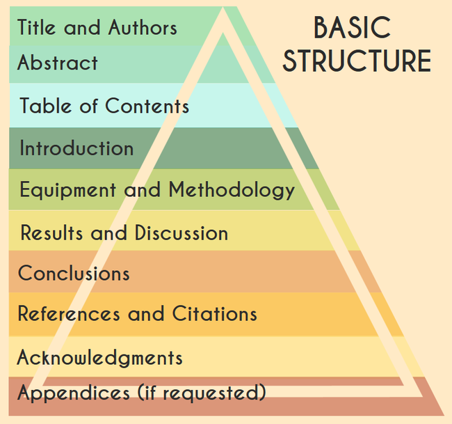 basic college subjects buying essays uk