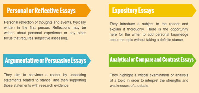 Types of writing essays